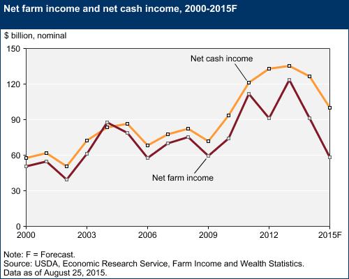 USDA Net Farm Income Forecast